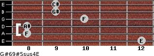 G#6/9#5sus4/E for guitar on frets 12, 8, 8, 10, 9, 9