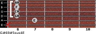 G#6/9#5sus4/E for guitar on frets x, 7, 6, 6, 6, 6