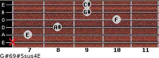 G#6/9#5sus4/E for guitar on frets x, 7, 8, 10, 9, 9