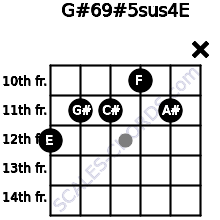 G#6/9#5sus4/E for guitar on frets 12, 11, 11, 10, 11, x