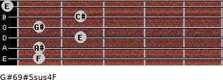 G#6/9#5sus4/F for guitar on frets 1, 1, 2, 1, 2, 0