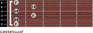 G#6/9#5sus4/F for guitar on frets 1, 1, 2, 1, 2, 1
