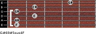 G#6/9#5sus4/F for guitar on frets 1, 1, 2, 1, 2, 4