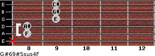 G#6/9#5sus4/F for guitar on frets x, 8, 8, 9, 9, 9