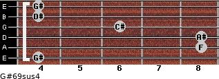 G#6/9sus4 for guitar on frets 4, 8, 8, 6, 4, 4