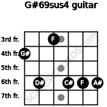 G#6/9sus4 for guitar on frets 4, 6, 3, 6, 6, 6