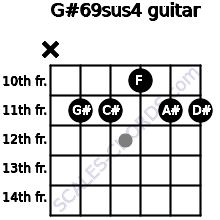 G#6/9sus4 for guitar on frets x, 11, 11, 10, 11, 11