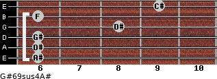 G#6/9sus4/A# for guitar on frets 6, 6, 6, 8, 6, 9