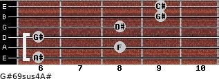 G#6/9sus4/A# for guitar on frets 6, 8, 6, 8, 9, 9