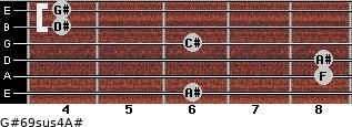 G#6/9sus4/A# for guitar on frets 6, 8, 8, 6, 4, 4