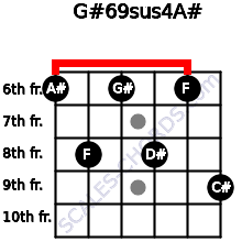 G#6/9sus4/A# for guitar on frets 6, 8, 6, 8, 6, 9