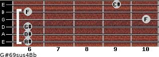 G#6/9sus4/Bb for guitar on frets 6, 6, 6, 10, 6, 9