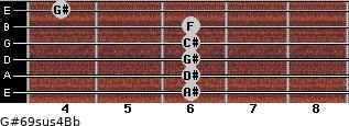 G#6/9sus4/Bb for guitar on frets 6, 6, 6, 6, 6, 4