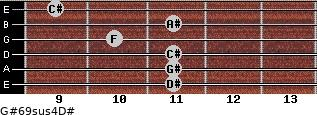G#6/9sus4/D# for guitar on frets 11, 11, 11, 10, 11, 9