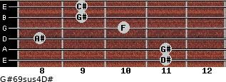 G#6/9sus4/D# for guitar on frets 11, 11, 8, 10, 9, 9
