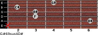 G#6/9sus4/D# for guitar on frets x, 6, 3, 3, 2, 4
