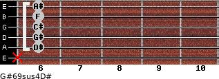 G#6/9sus4/D# for guitar on frets x, 6, 6, 6, 6, 6