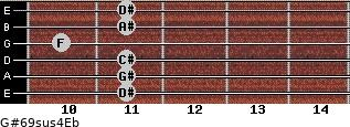 G#6/9sus4/Eb for guitar on frets 11, 11, 11, 10, 11, 11