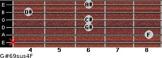 G#6/9sus4/F for guitar on frets x, 8, 6, 6, 4, 6