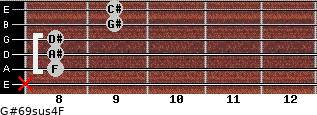 G#6/9sus4/F for guitar on frets x, 8, 8, 8, 9, 9