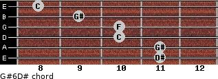 G#6/D# for guitar on frets 11, 11, 10, 10, 9, 8
