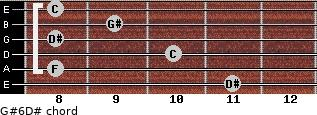 G#6/D# for guitar on frets 11, 8, 10, 8, 9, 8