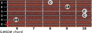 G#6/D# for guitar on frets x, 6, 10, 10, 9, 8