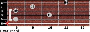 G#6/F for guitar on frets x, 8, 10, 8, 9, 11