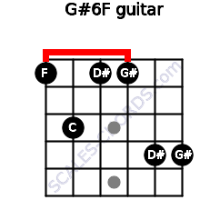 G#6/F for guitar on frets 1, 3, 1, 1, 4, 4