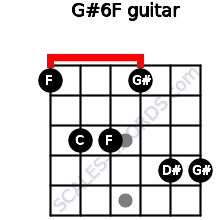 G#6/F for guitar on frets 1, 3, 3, 1, 4, 4