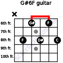 G#6/F for guitar on frets x, 8, 6, 8, 6, 8