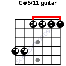 G#6/11 for guitar on frets 4, 4, 1, 1, 1, 1