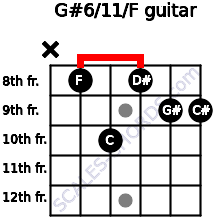 G#6/11/F for guitar on frets x, 8, 10, 8, 9, 9