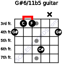 G#6/11b5 for guitar on frets 4, 3, 3, 6, x, 4
