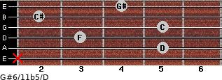 G#6/11b5/D for guitar on frets x, 5, 3, 5, 2, 4