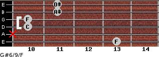 G#6/9/F for guitar on frets 13, x, 10, 10, 11, 11