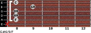G#6/9/F for guitar on frets x, 8, 8, 8, 9, 8