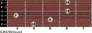 G#6/9b5sus4 for guitar on frets 4, 5, 3, 6, x, 6