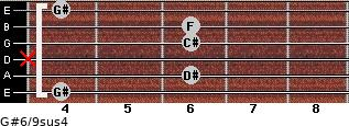 G#6/9sus4 for guitar on frets 4, 6, x, 6, 6, 4