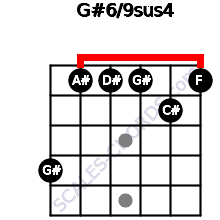 G#6/9sus4 for guitar on frets 4, 1, 1, 1, 2, 1