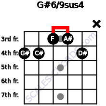 G#6/9sus4 for guitar on frets 4, 4, 3, 3, 4, x