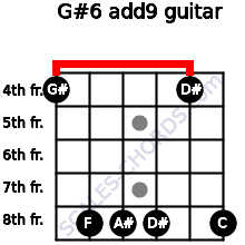 G#6(add9) for guitar on frets 4, 8, 8, 8, 4, 8