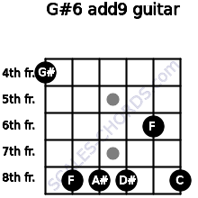 G#6(add9) for guitar on frets 4, 8, 8, 8, 6, 8