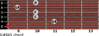 G#6b5 for guitar on frets x, 11, 10, 10, 9, 10