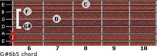 G#6b5 for guitar on frets x, x, 6, 7, 6, 8