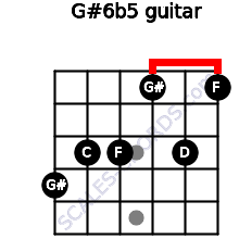 G#6b5 for guitar on frets 4, 3, 3, 1, 3, 1