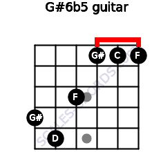 G#6b5 for guitar on frets 4, 5, 3, 1, 1, 1