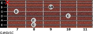 G#6b5/C for guitar on frets 8, 8, 10, 7, 9, x