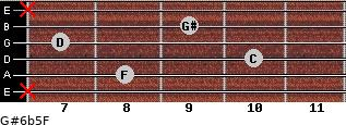 G#6b5/F for guitar on frets x, 8, 10, 7, 9, x