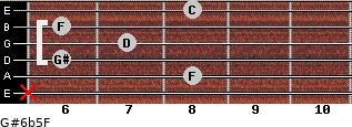 G#6b5/F for guitar on frets x, 8, 6, 7, 6, 8